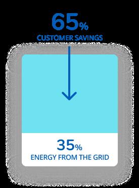 solar-after-EVA-Energie