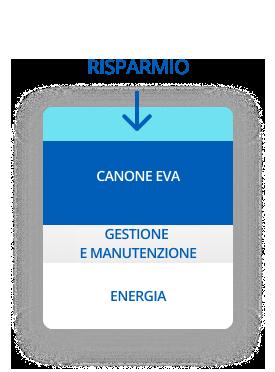 led-during-EVA-Energie